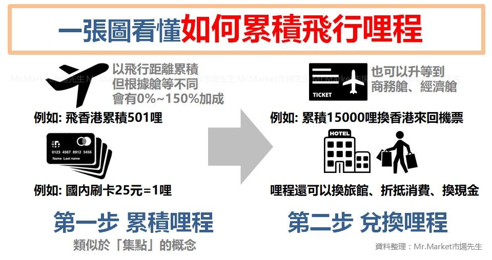哩程信用卡》累積哩程兌換出國機票 – 優惠比較懶人包(2021最新飛行卡、航空聯名卡)