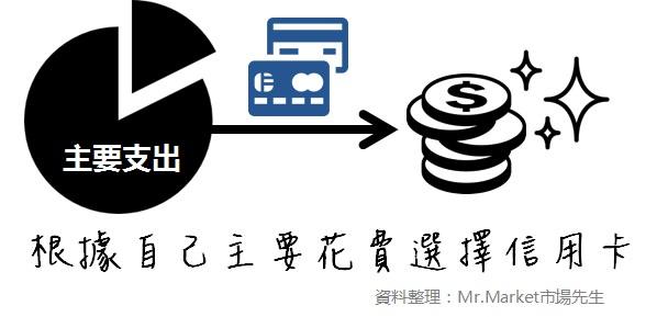 合適的現金回饋信用卡要根據自己主要花費比較選擇