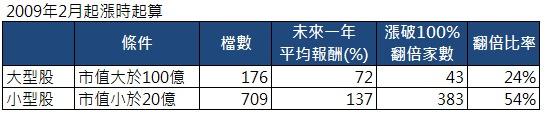 大型股 vs 小型股 台股統計
