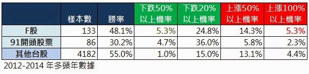 KY股漲跌機率