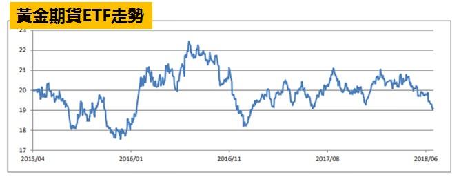 黃金期貨ETF