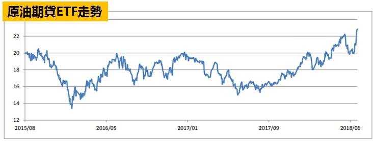 原油期貨ETF