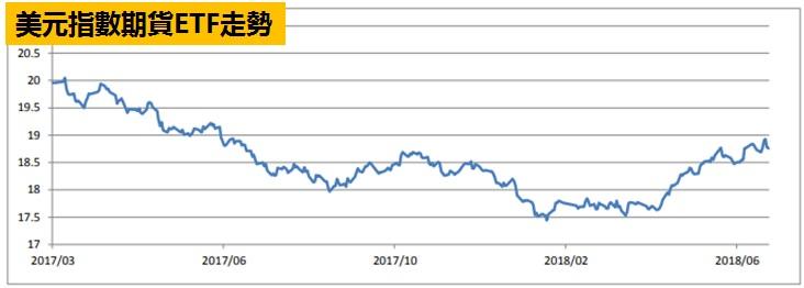 美元指數期貨ETF