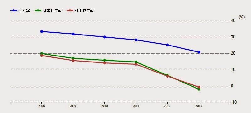 宏達電HTC毛利率