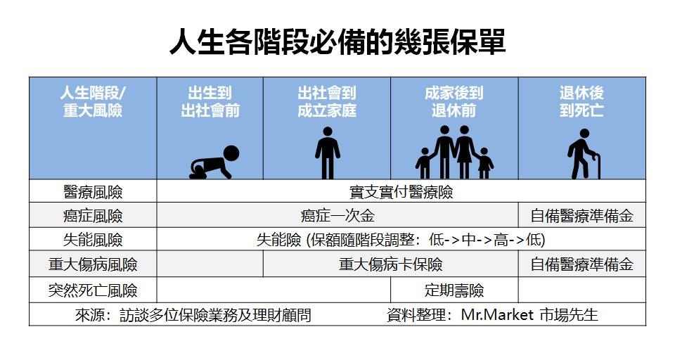 保險怎麼規劃?一張表看懂人生各階段必備保單推薦清單(壽險、實支實付、癌症一次金、失能險、重大傷病卡)