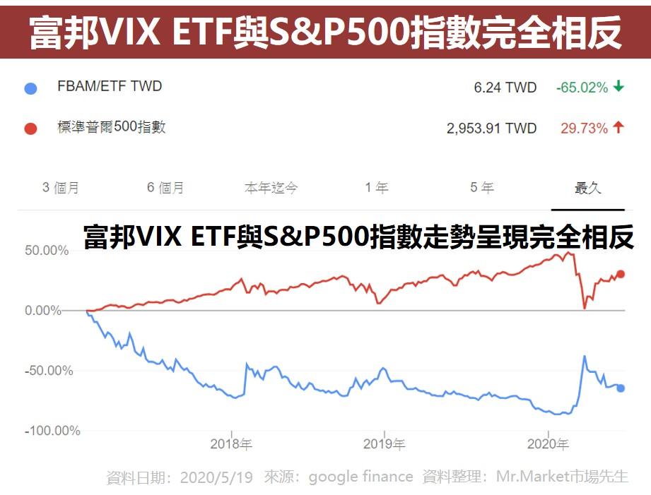 富邦VIX ETF與SP500指數完全相反