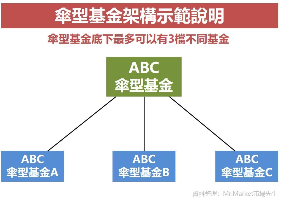 傘型基金架構