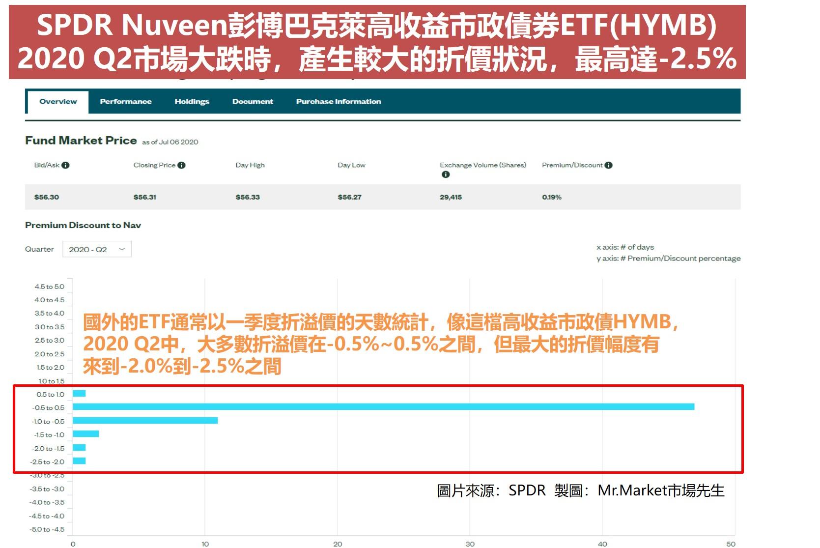 SPDR Nuveen彭博巴克萊高收益市政債券ETF(HYMB) 2020 Q2市場大跌時,產生較大的折價狀況,最高達-2.5%