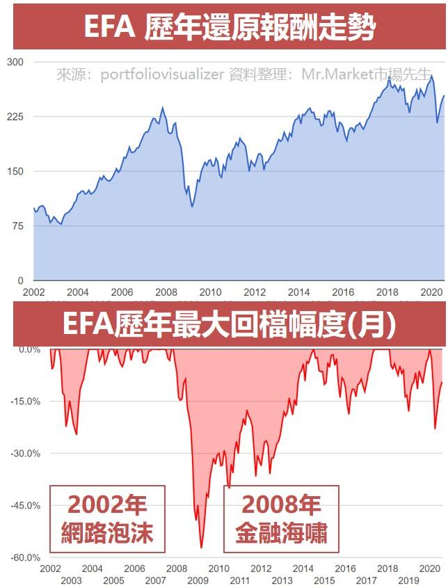 EFA 歷年還原報酬走勢