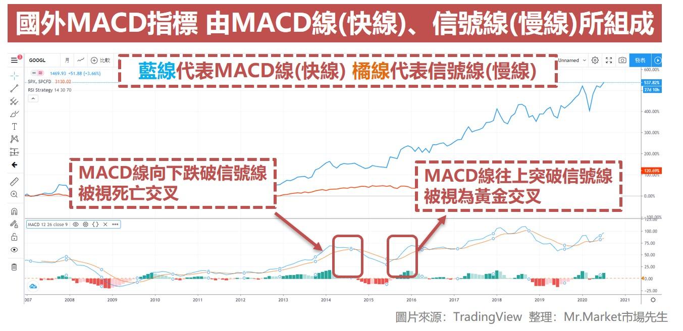國外MACD指標 由MACD線(快線)、信號線(慢線)所組成