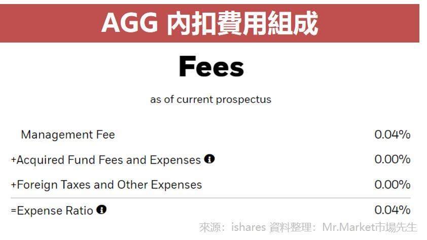 AGG 內扣費用組成