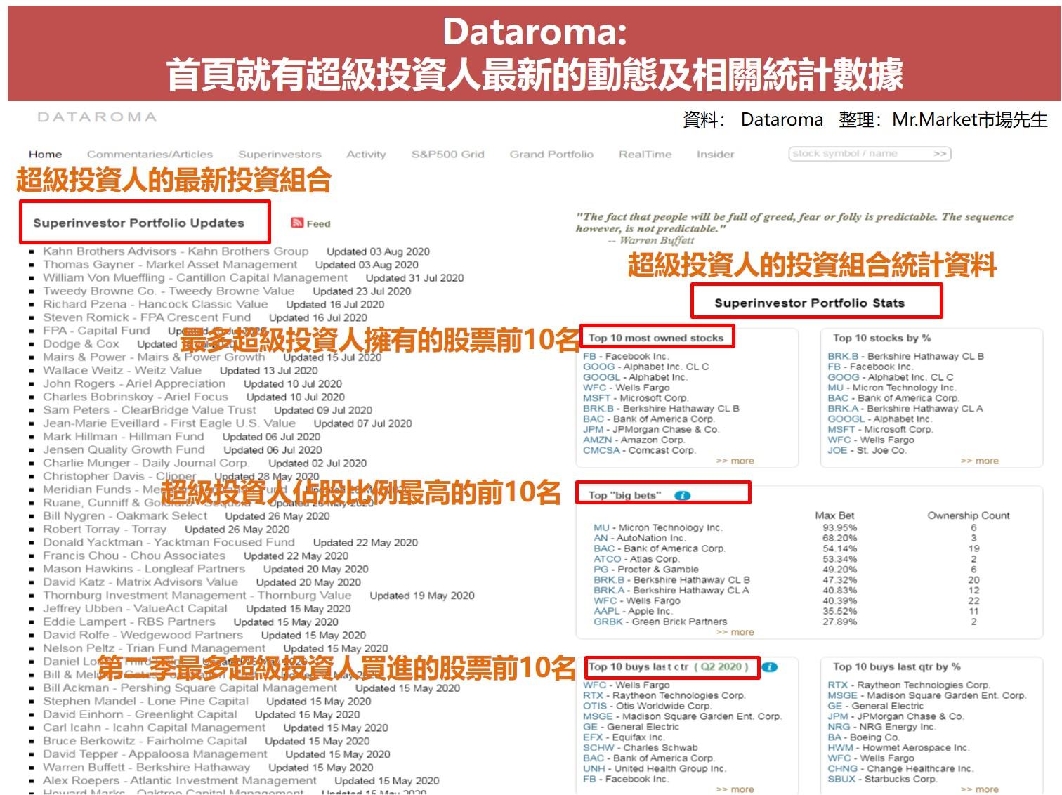 查詢美股籌碼面 Dataroma網站操作圖解