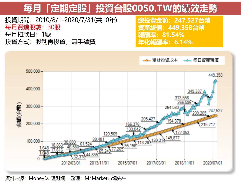 每月「定期定股」投資台股0050.TW的績效走勢