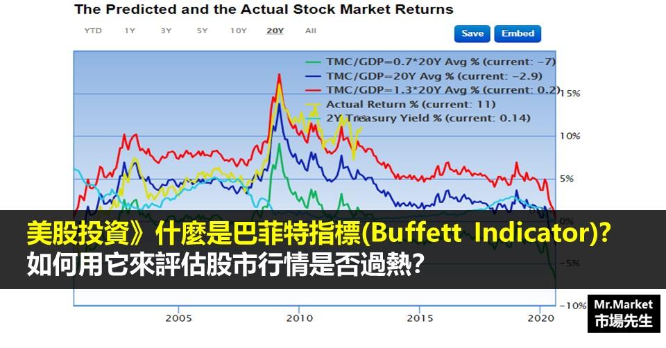 巴菲特指標是什麼?巴菲特指數能用來評估股市行情是否過熱?