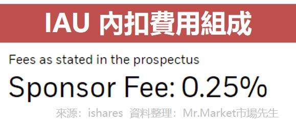 IAU 內扣費用組成