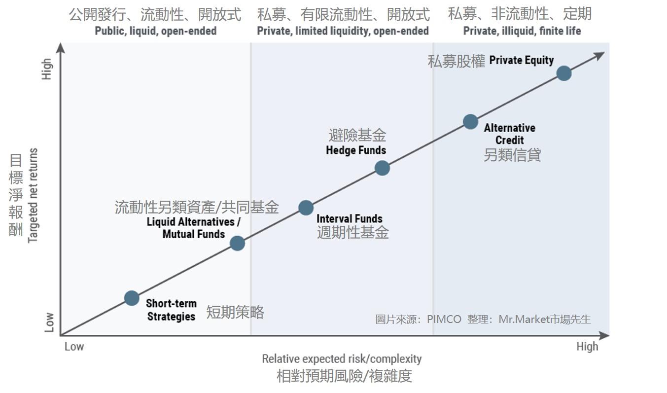 傳統投資、另類投資比較
