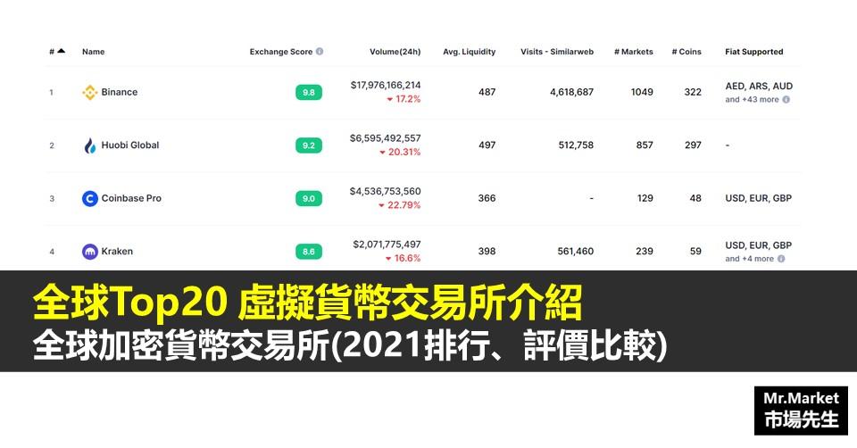 全球排名Top20虛擬貨幣交易所(加密貨幣交易所2021排行、評價比較)