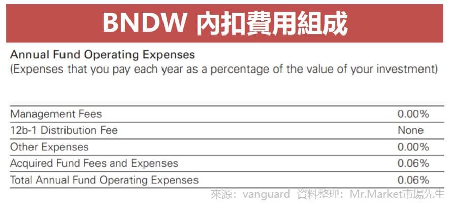 BNDW 內扣費用組成