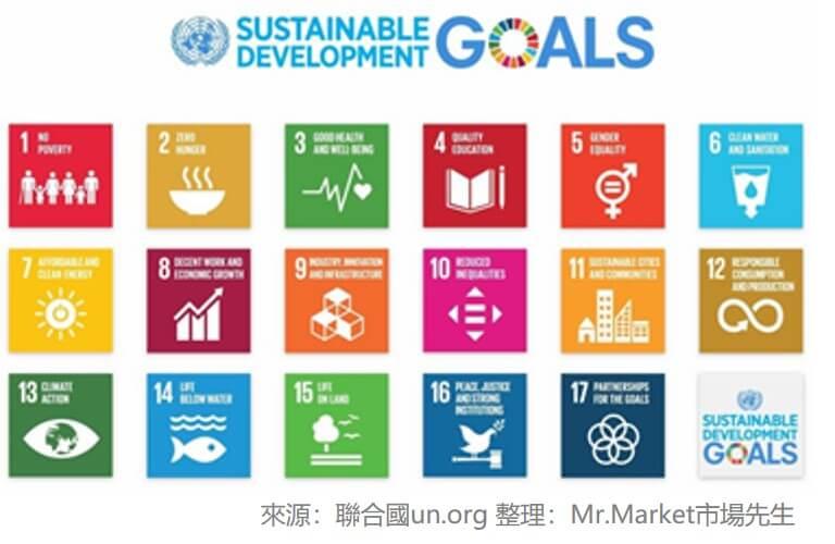 聯合國永續投資