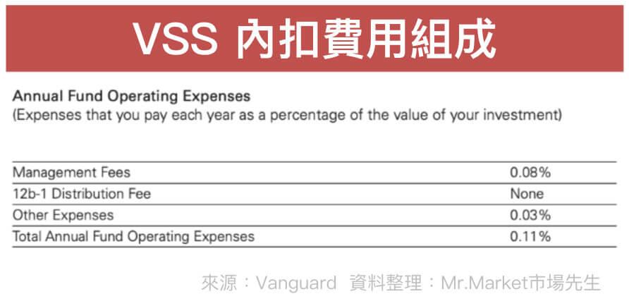 VSS內扣費用