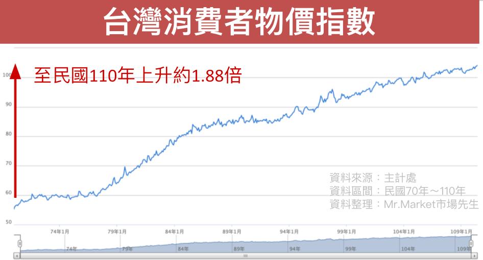 台灣消費者物價指數