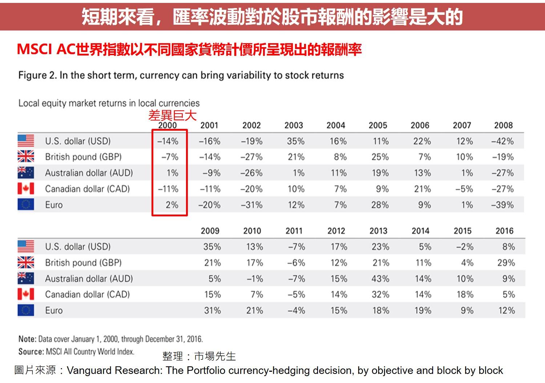 短期來看,匯率波動對於股市報酬的影響是大的